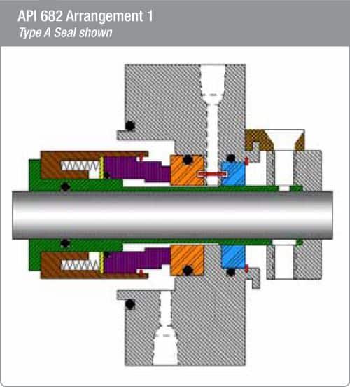 Series 3b 1 Mechanical Seals Fluid Sealing International