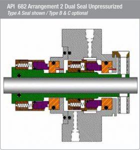 3B-1/BA Series Mechanical Seals