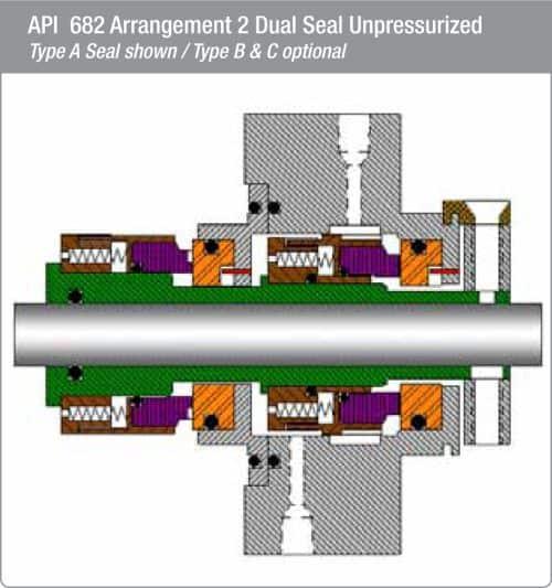 Series 3B-1/BA Mechanical Seals - Fluid Sealing International